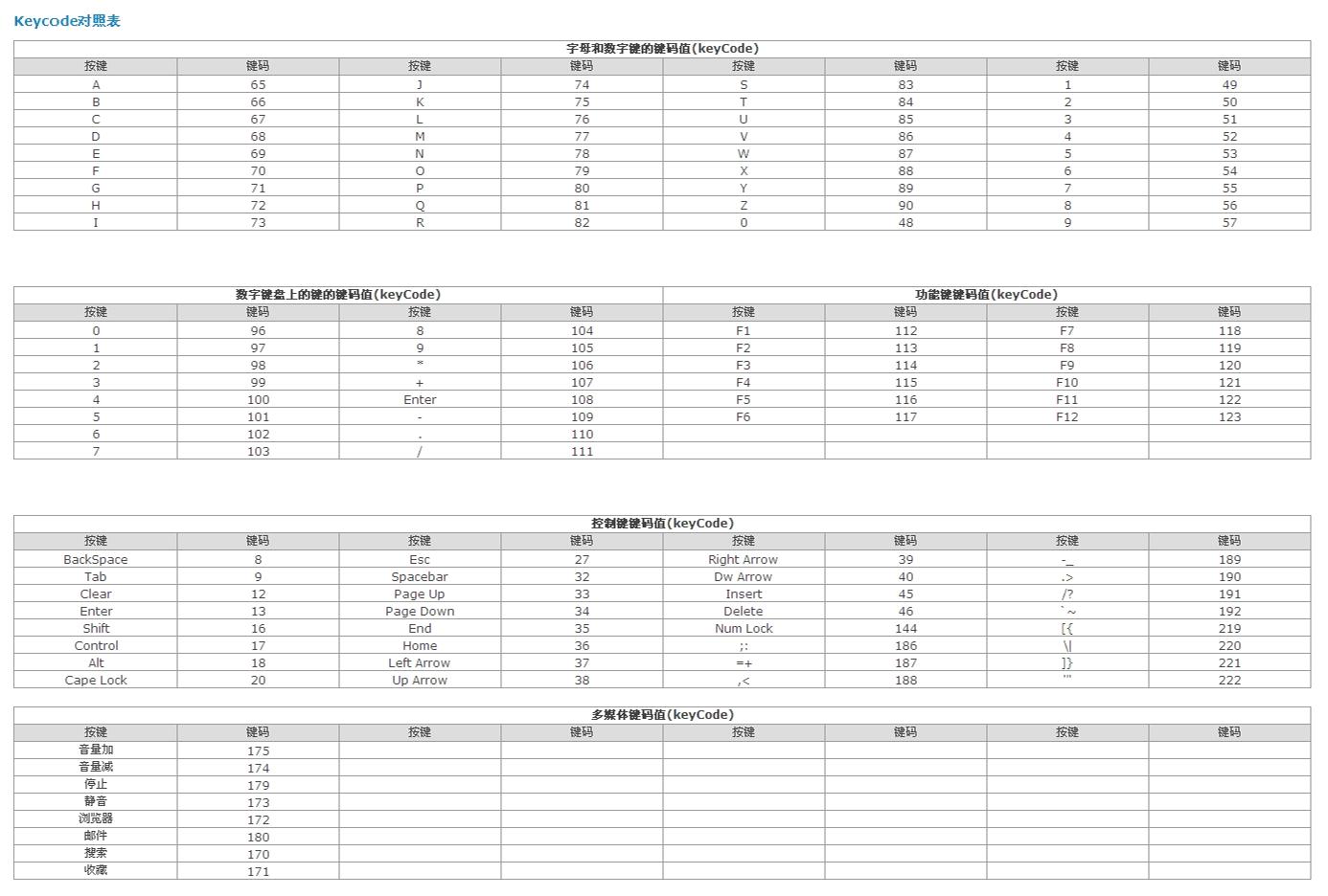 Javascript keyCode 键盘键码值对照表- 为程序员服务